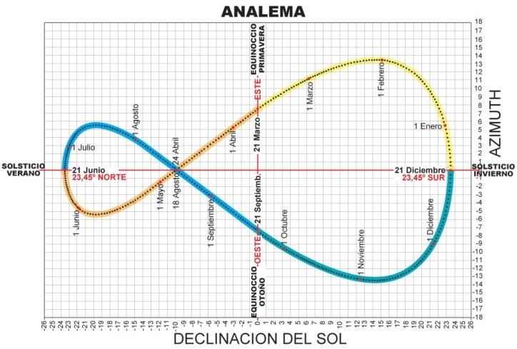 [ANALEMA+Completa+2.jpg]