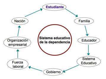 Sistema+educativo+dependiente.jpg